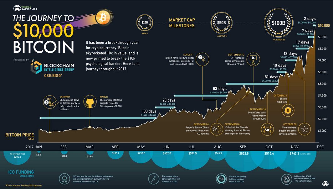 Bitcoin $10000